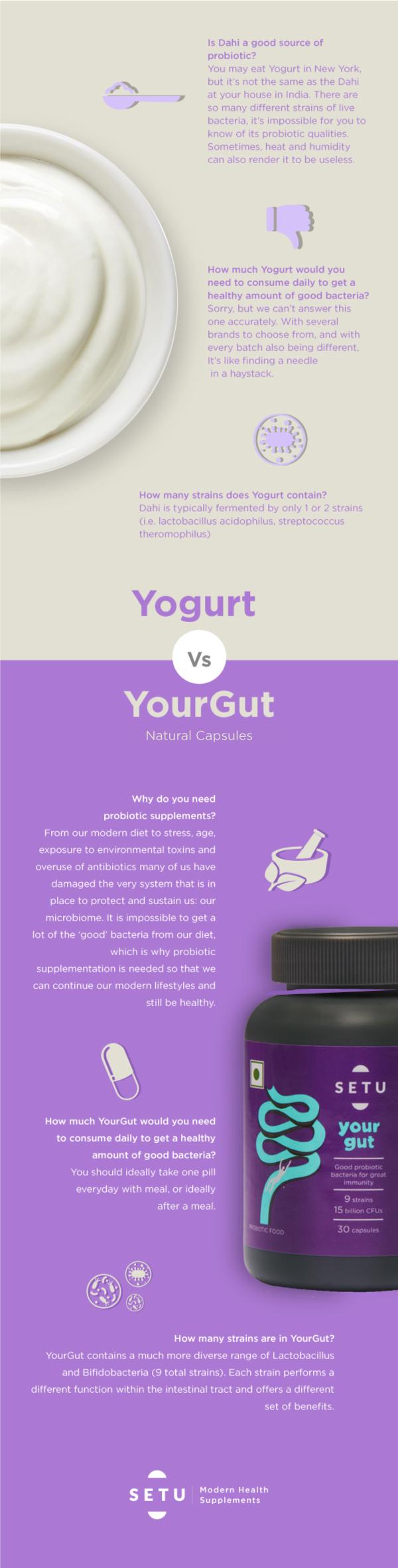 Yogurt vs yourgut