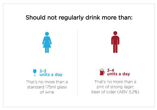 Dietary Gaps